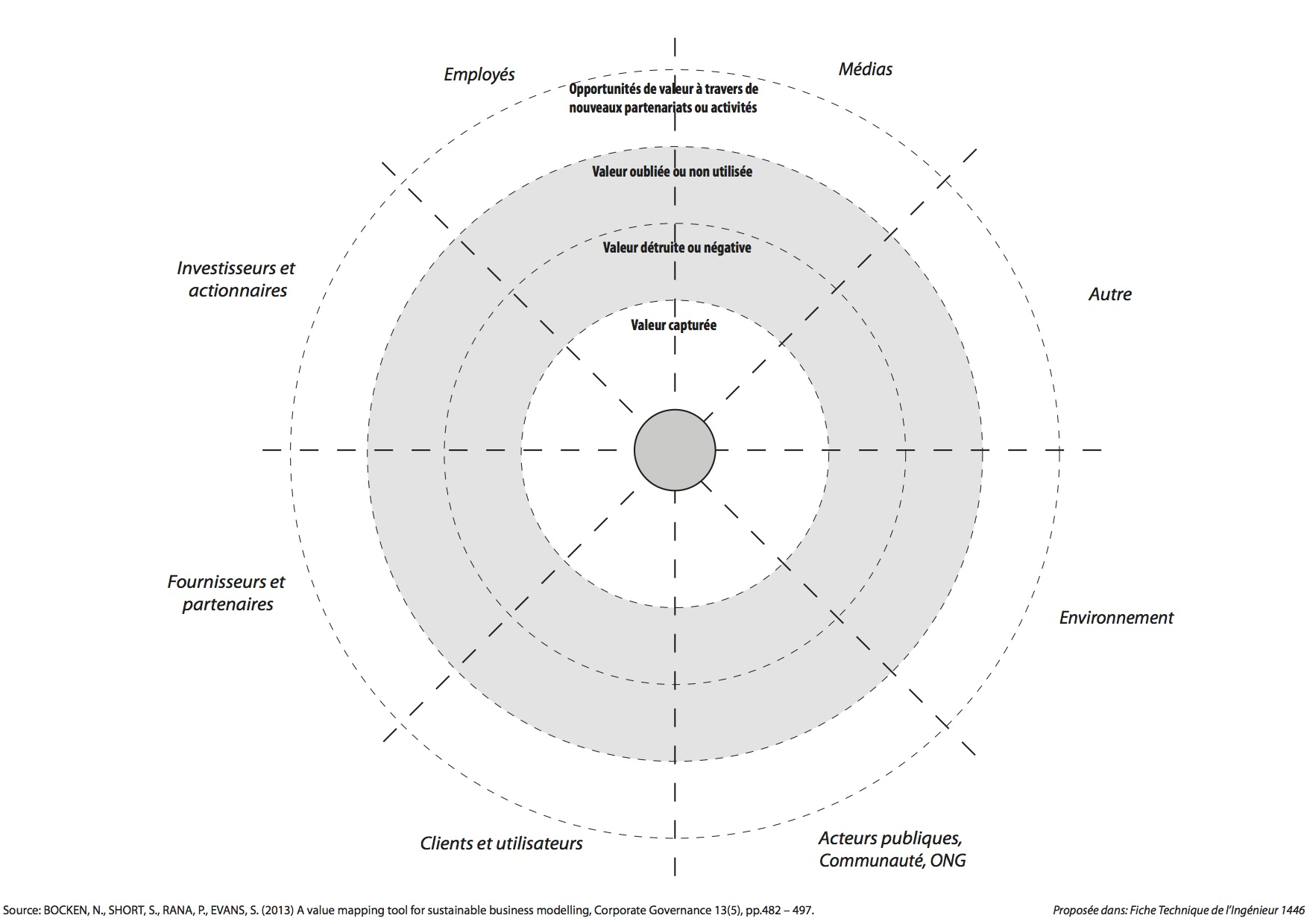 Value mapping tool - French