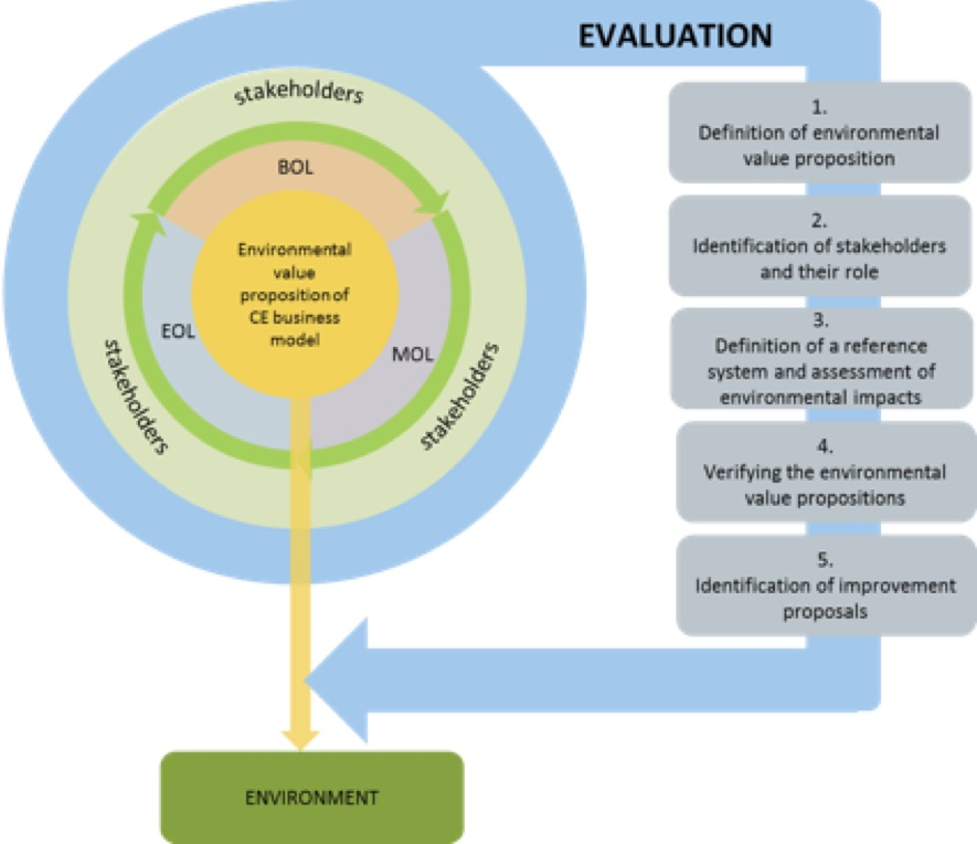 Environmental value proposition evaluation framework
