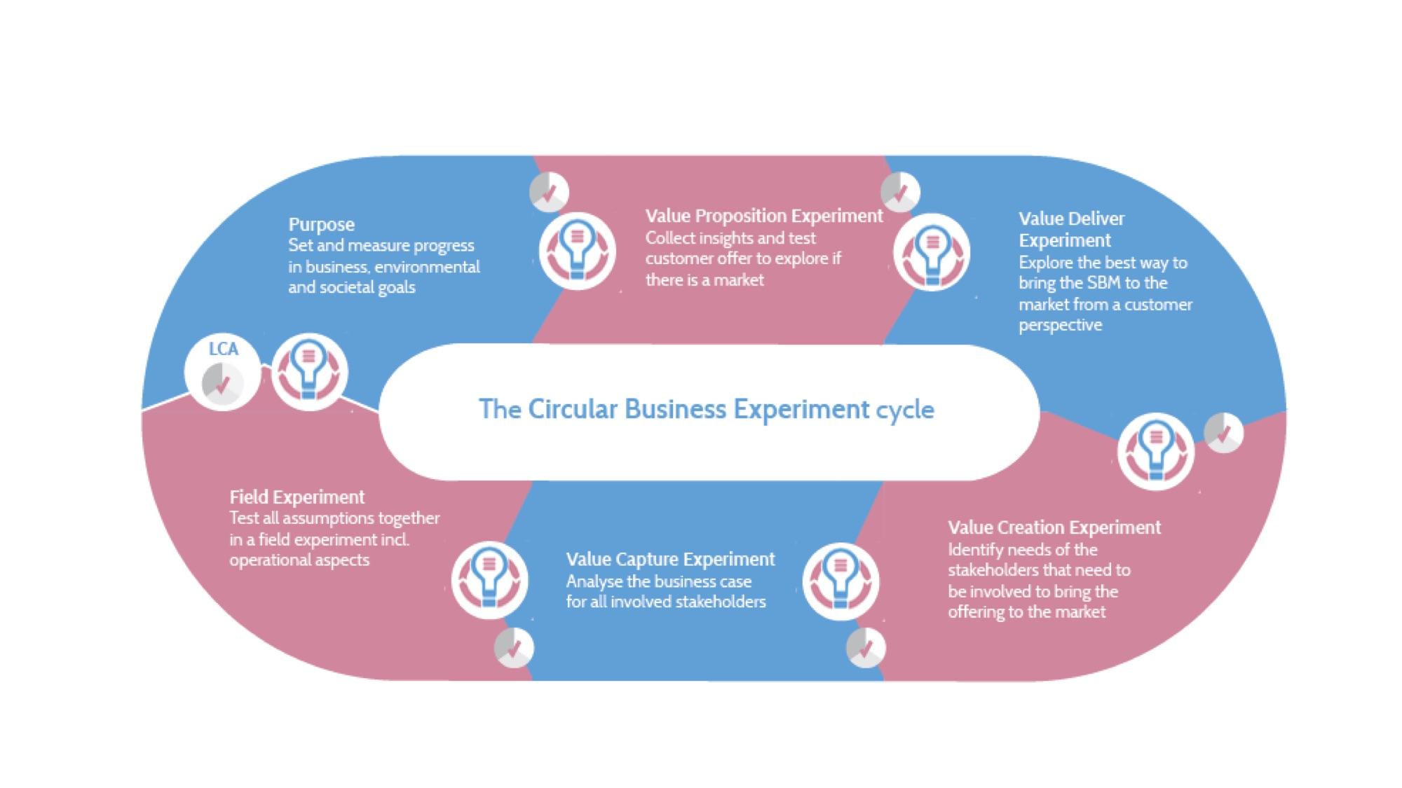 CBME cycle