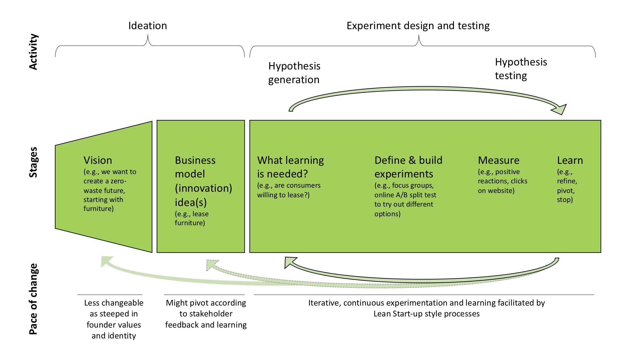 Lean startup experimentation